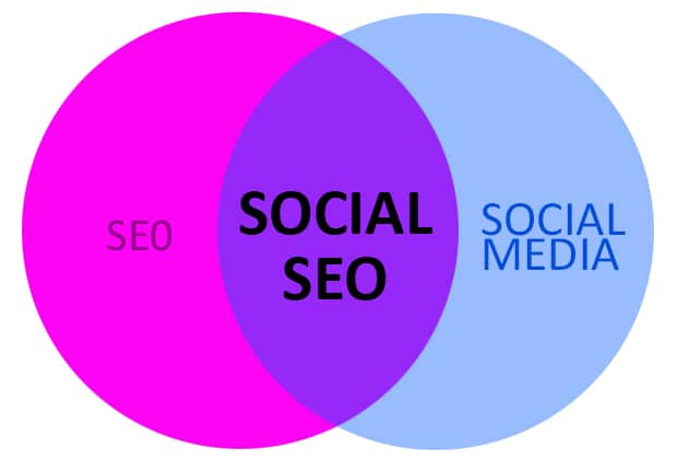 social media seo integration